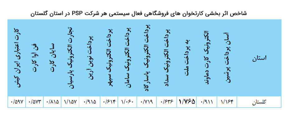 شاخص اثربخشی کارتخوان های فروشگاهی فعال سیستمی هر شرکت پرداخت در استان گلستان