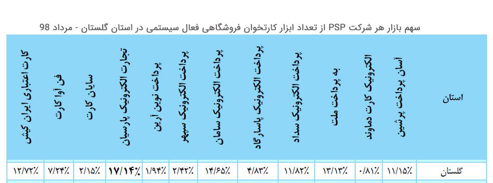 سهم بازار هر شرکت پرداخت از تعداد ابزار کارتخوان فروشگاهی فعال سیستمی در استان گلستان مرداد 98