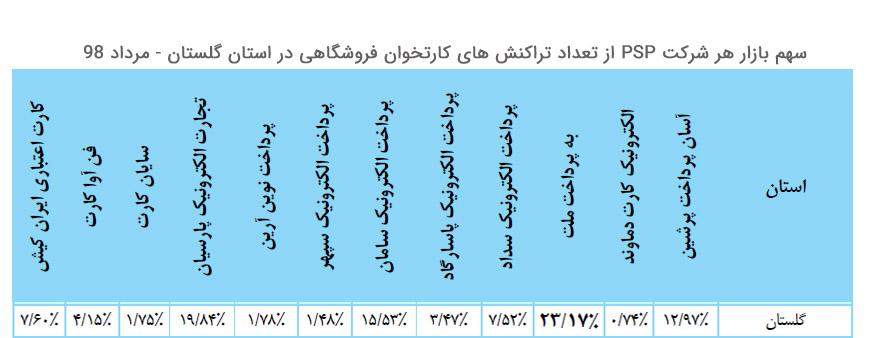 سهم بازار هر شرکت پرداخت از تعداد تراکنش کارتخوان فروشگاهی در استان گلستان مرداد 98