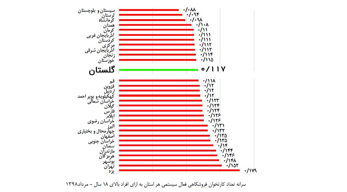 سرانه تعداد کارتخوان فروشگاهی فعال سیستمی در استان گلستان