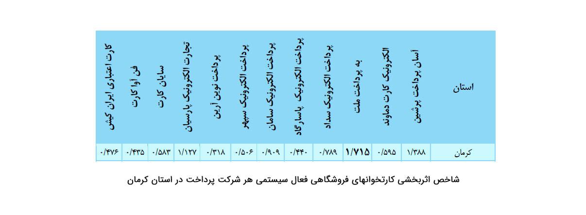 شاخص اثربخشی کارتخوان های فروشگاهی فعال سیستمی هر شرکت پرداخت در استان کرمان