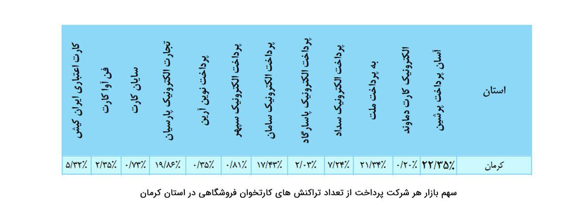 سهم بازار هر شرکت پرداخت از تعداد تراکنش های کارتخوان فروشگاهی در استان کرمان