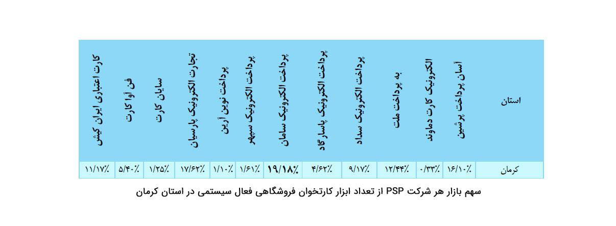 سهم بازار هر شرکت پرداخت از تعداد ابزار کارتخوان فروشگاهی در استان کرمان
