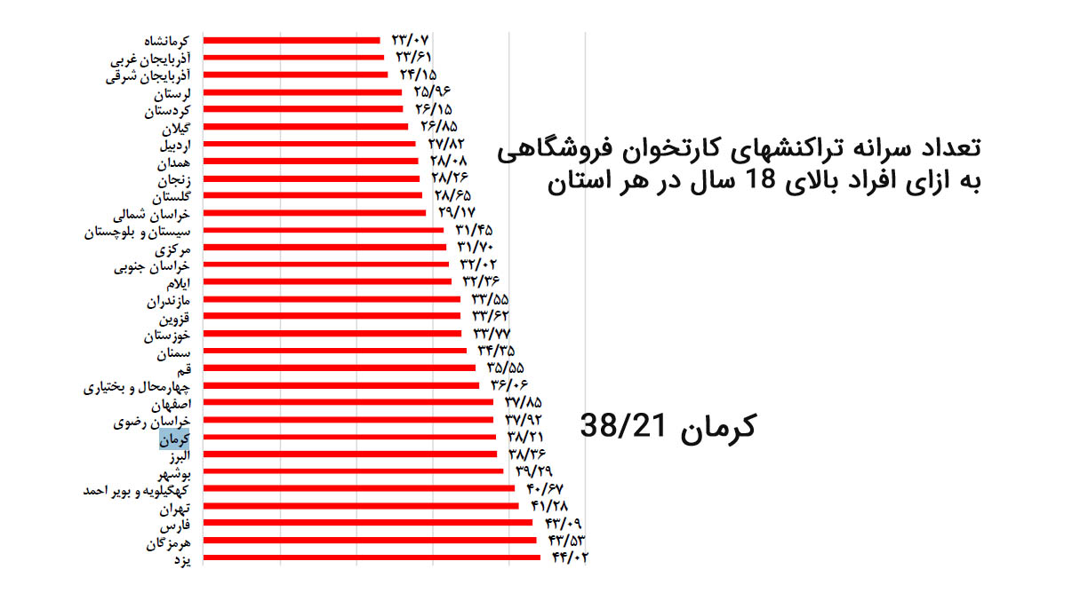 تعداد سرانه تراکنش های کارتخوان فروشگاهی در استان کرمان
