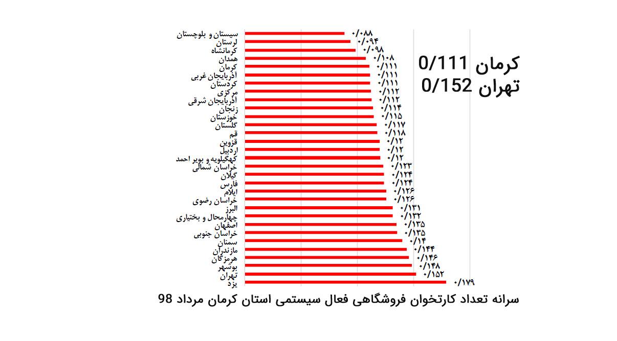 سرانه تعداد کارتخوان فروشگاهی در استان کرمان