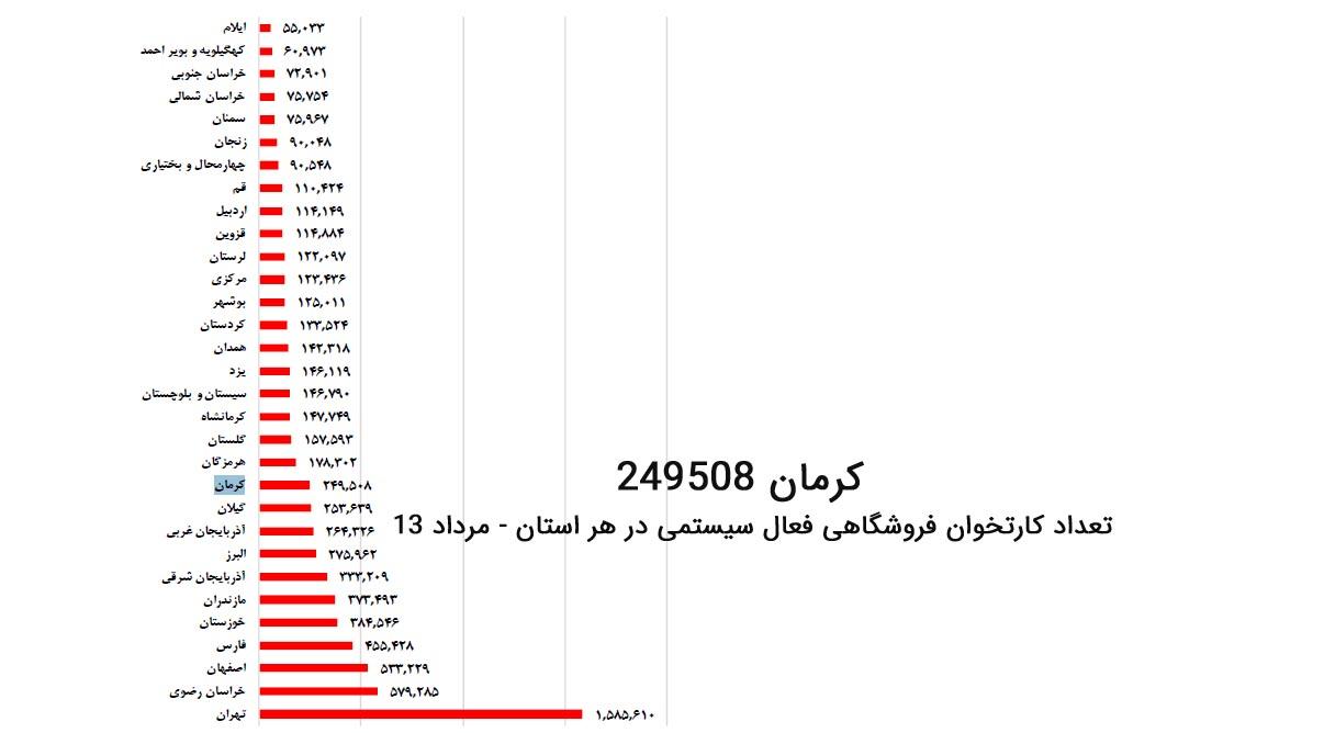 تعداد کارتخوان فروشگاهی فعال در استان کرمان