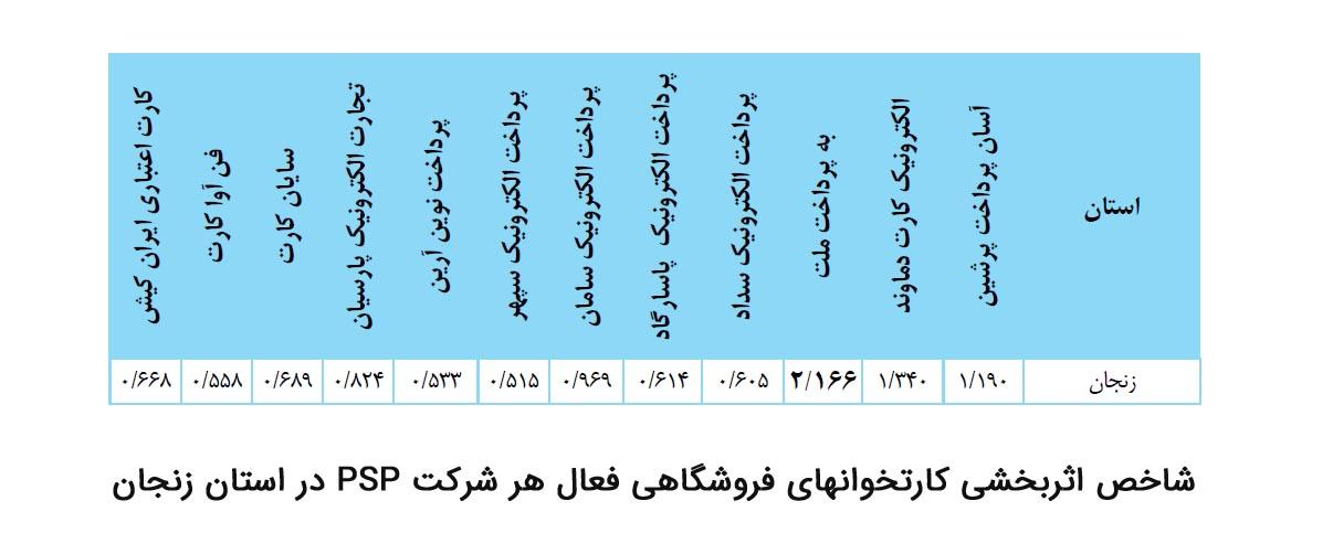 شاخص اثربخشی کارتخوان های فروشگاهی فعال سیستمی هر شرکت پرداخت در استان زنجان