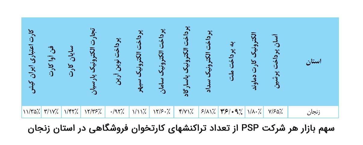 سهم بازار هر شرکت پرداخت از تعداد تراکنش های کارتخوان فروشگاهی در استان زنجان