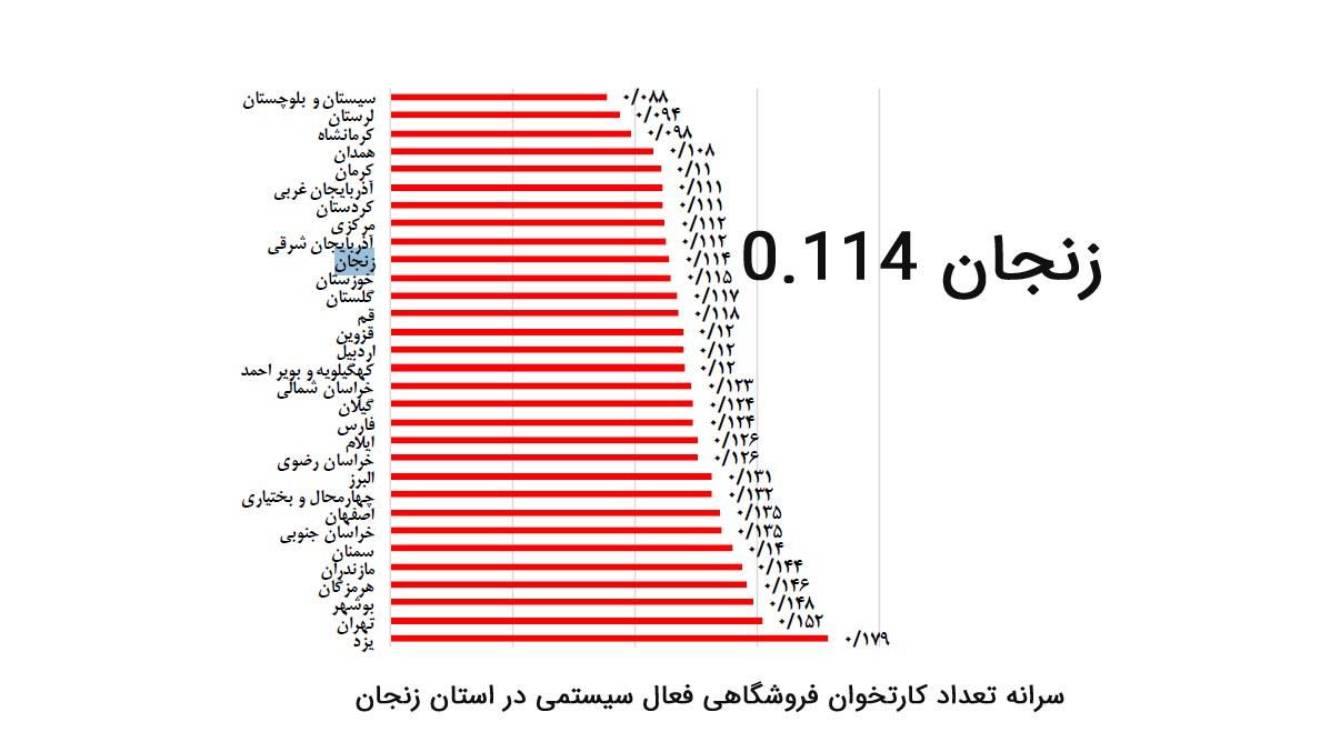 سرانه تعداد کارتخوان فروشگاهی در استان زنجان