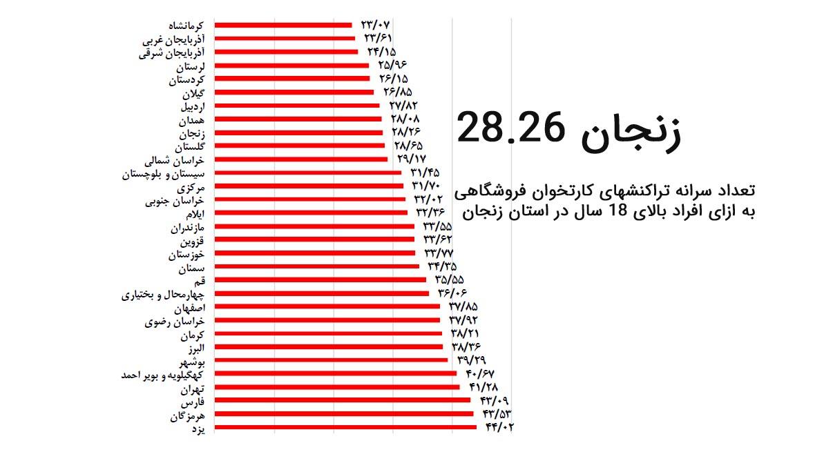 تعداد سرانه تراکنش های کارتخوان فروشگاهی در استان زنجان